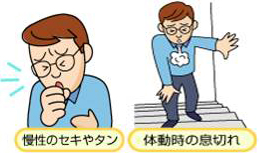 COPD(慢性閉塞性肺疾患)症状